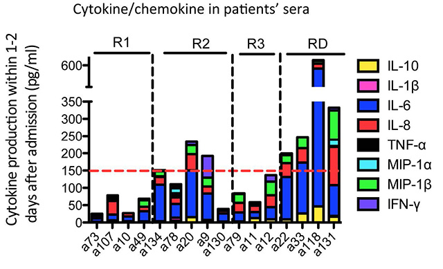 bar chart showing levels of cytokine/chemokine in patients sera